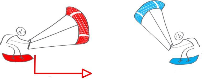 Voorrangs regels bij het kitesurfen