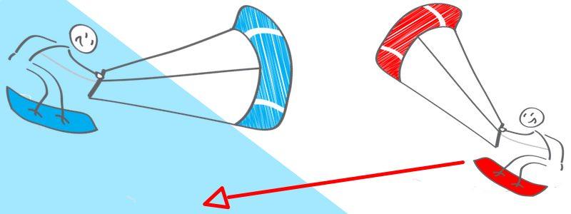 kitesurf regels golfrijder