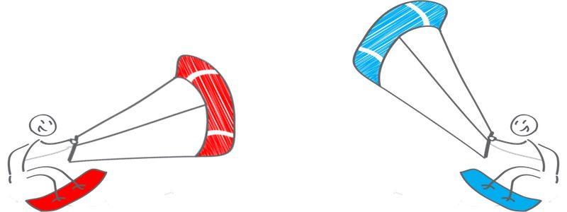 kitesurf regels upwind