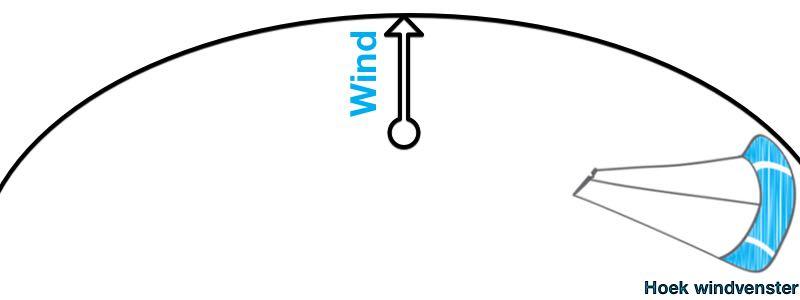 Kite oplaten hoek windvenster