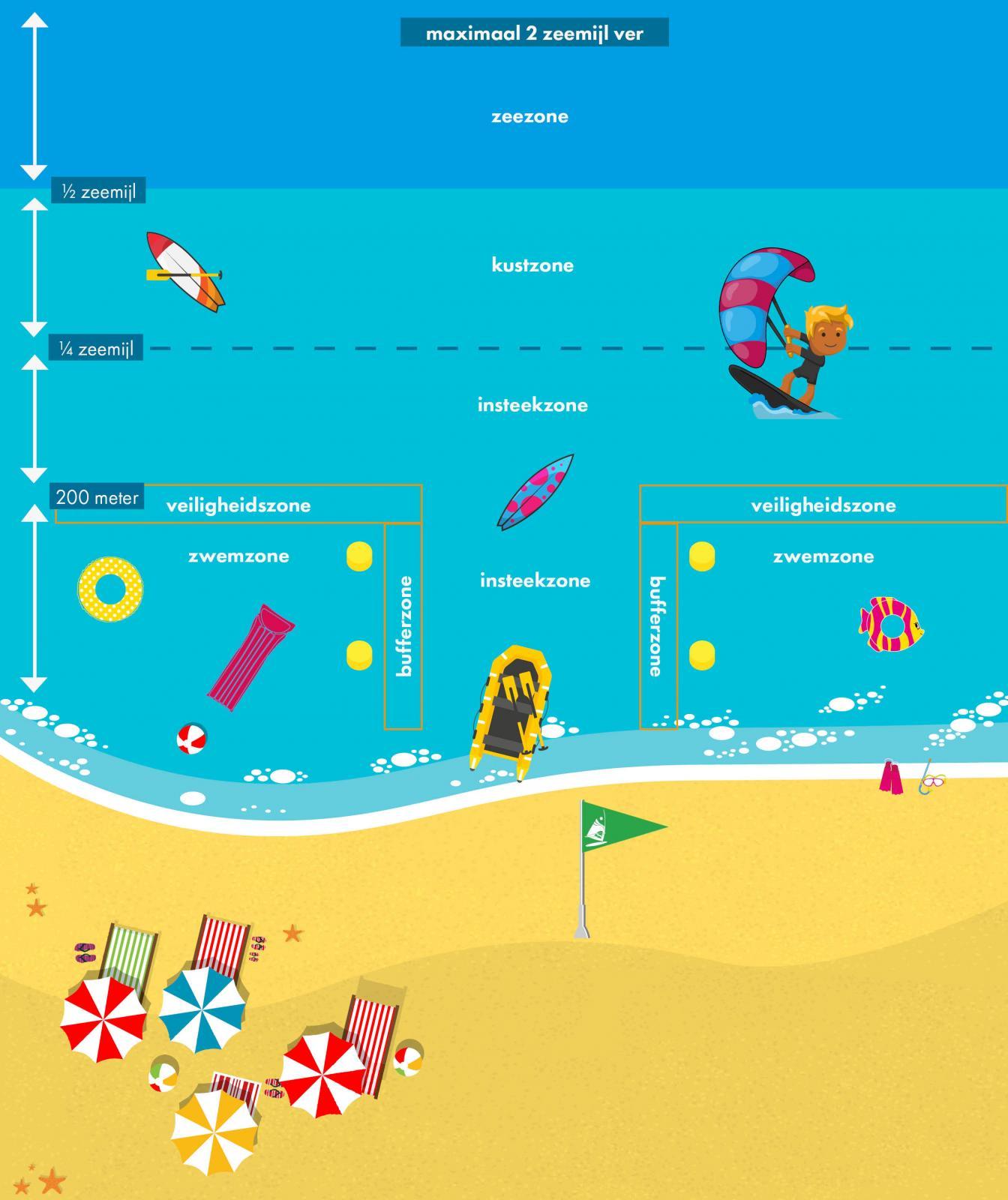 Kitespots Belgie Zone uitleg