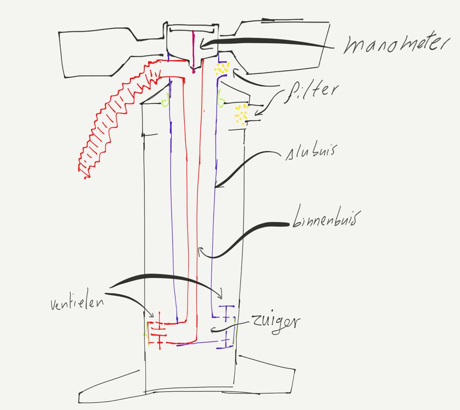 Kitepomp de techniek